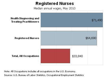 Registered Nurse Job Description Sample ResumeExtra